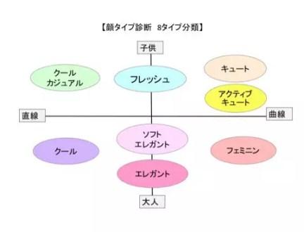 顔タイプ診断 埼玉