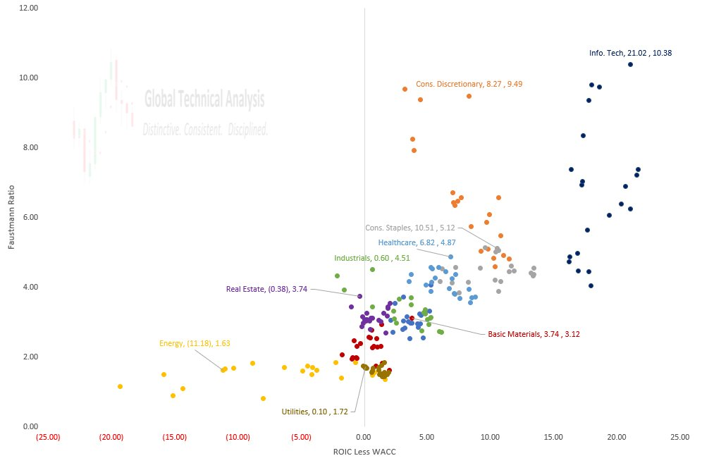 S&P 500 (Equal Weight), Quarterly (21Qs)Value Creation v Valuation