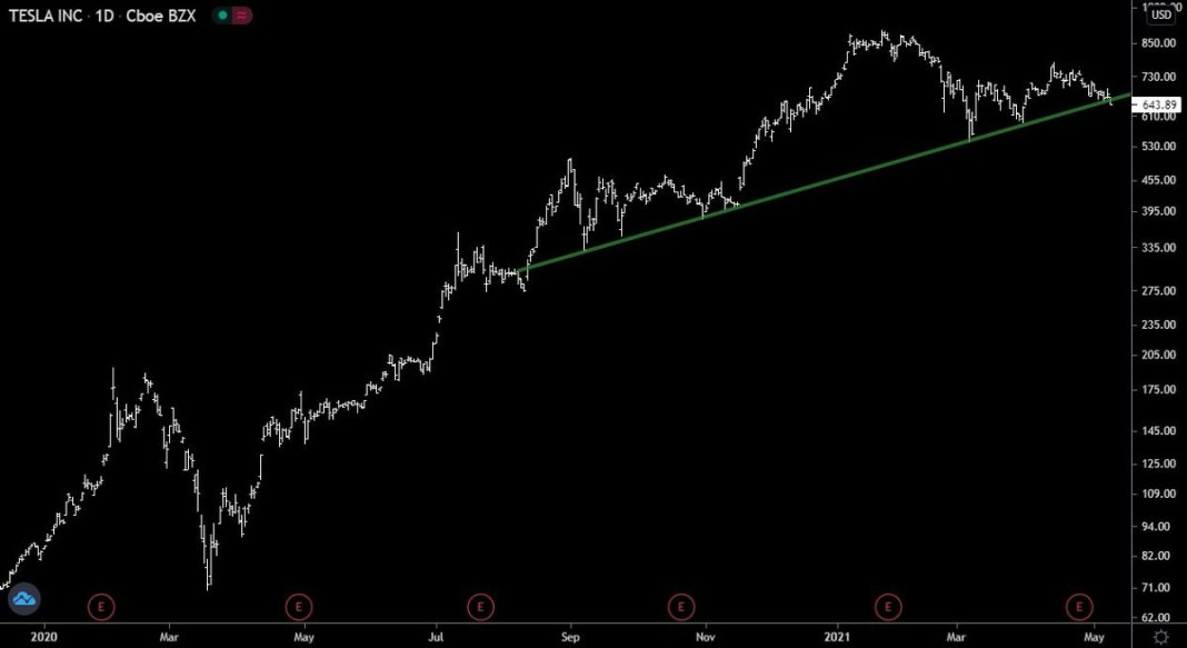 If you're a trendline freak (no offense) and you're long $TSLA right here... how do you feel?