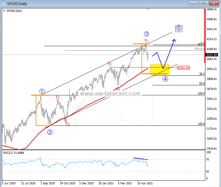 That was the perfect stop for wave 3, now wave 4, still in the middle of a corrective phase. 3950-4k