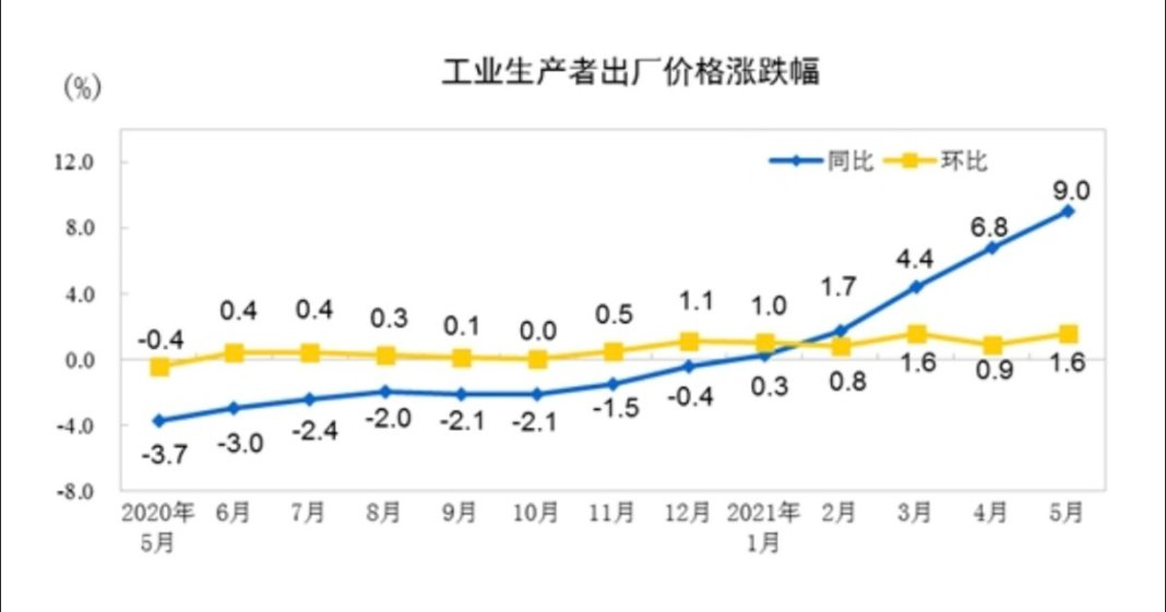 With Chart:#China's #PPI surged 9% y/y in May, vs expected 8.5%, previous 6.8%.
