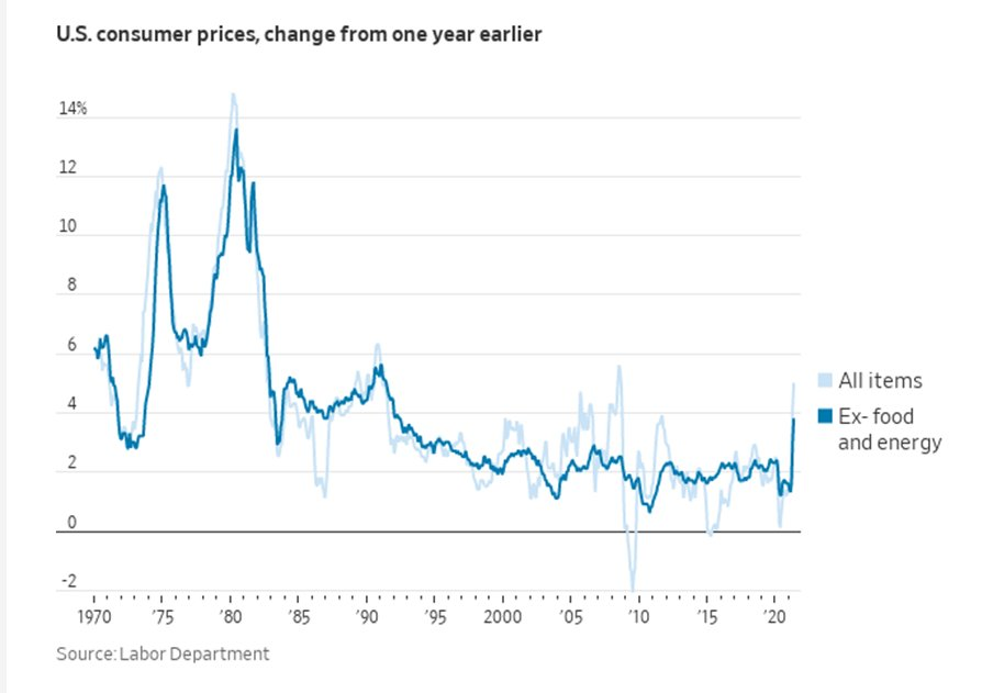 CPI could have a long way to go...