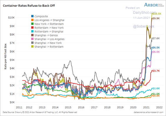 INFLATION IS TRANSITORY BUT CONTAINER RATES STILL SKYROCKETING 🚀