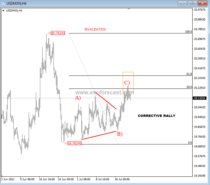 DXY coming lower; looks like a minor five wave drop so more weakness ahead? USDMXN moving into resis