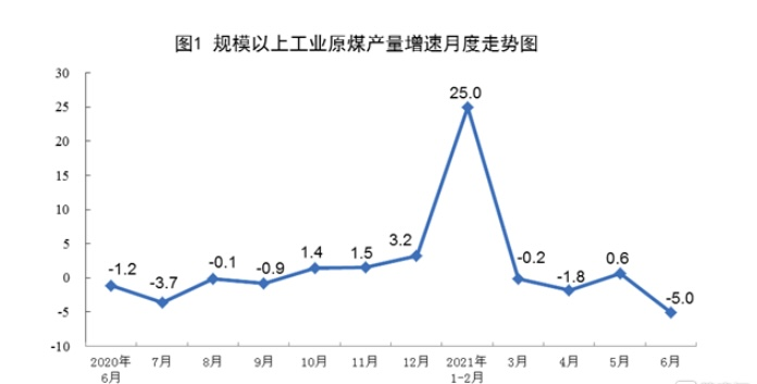 #China's raw #coal output fell 5% y/y in Jun to 320 mln tonnes, down 6.1% from the same period in 2019, leaving two-year drop at 3.1%.In Ja