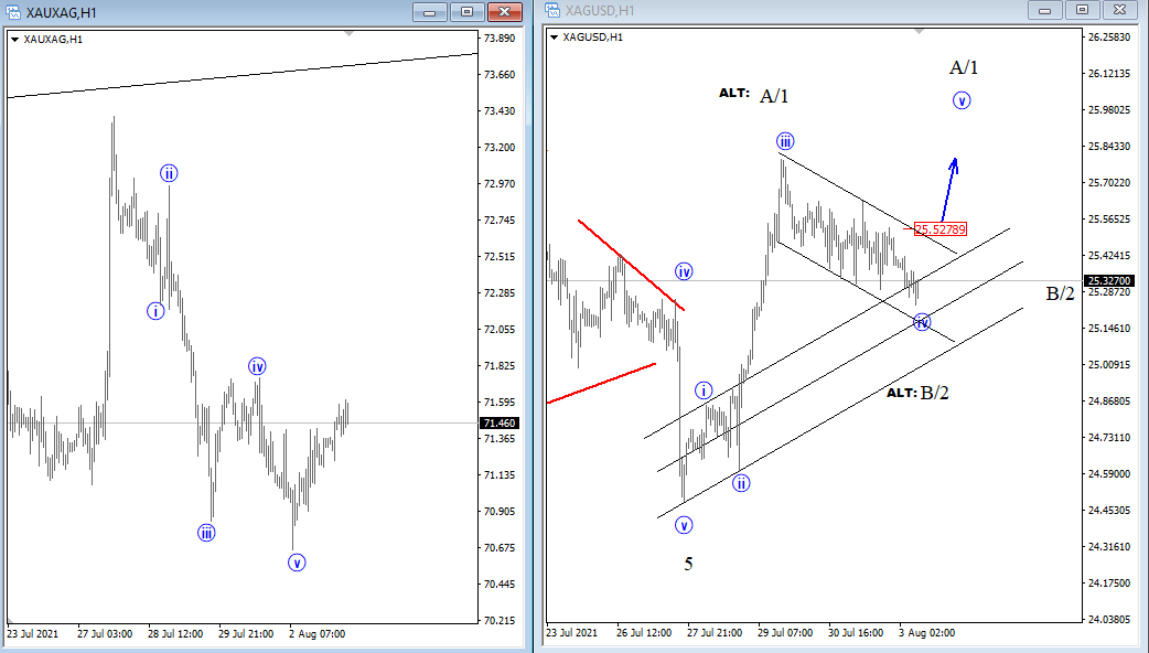 With five down on gold/silver ratio, it makes me think that silver is at support/ overall bullish me