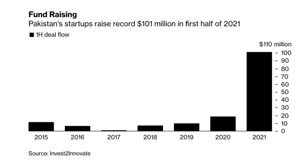 Keenu is looking to raise as much as $5 million from the International Finance Corporation that would extend a record fundraising spree by Pakistan's startups