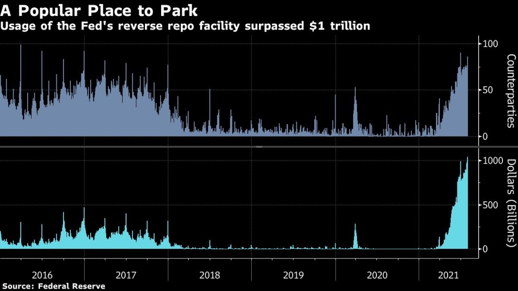 OOPS! Demand for a key #Fed facility used to help control short-term rates surpassed $1tn for the fi