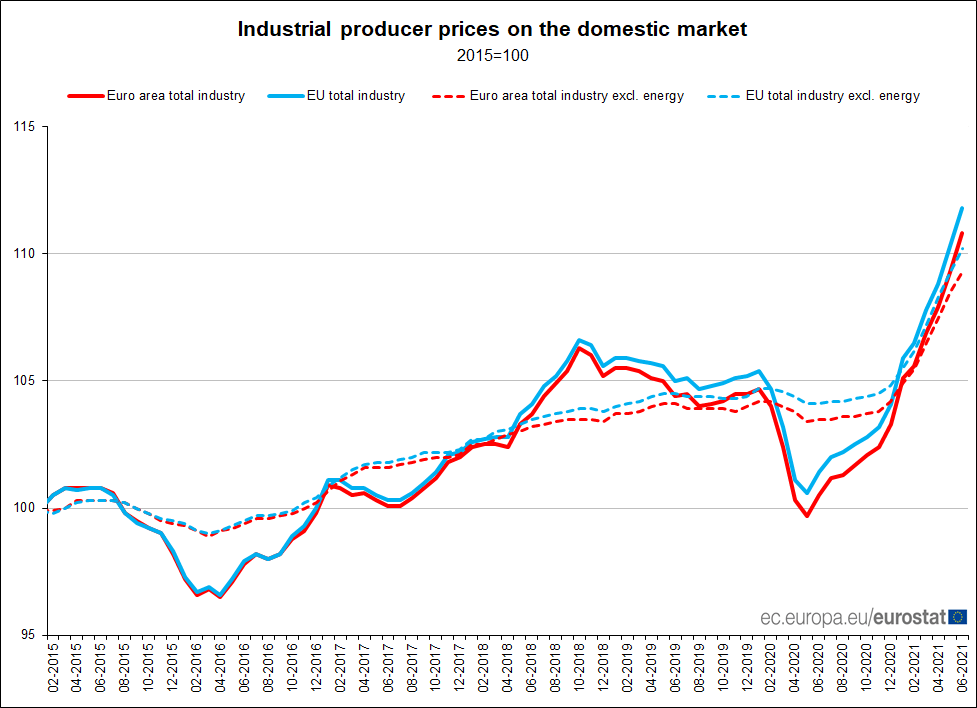 Euro area industrial #ProducerPrices +1.4% in June over May 2021, +10.2% over June 2020