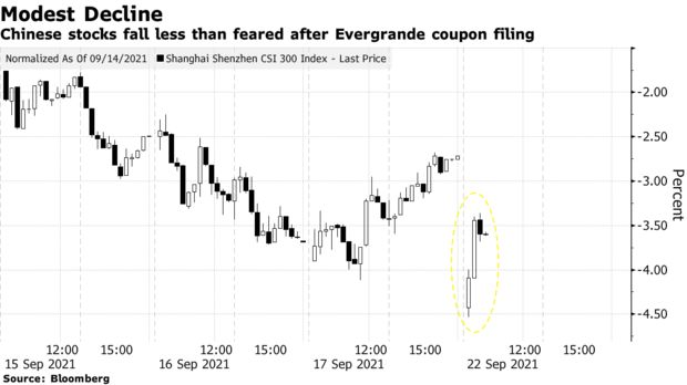 Chinese shares fell less than feared as Evergrande negotiates payment with bondholders.The CSI 300