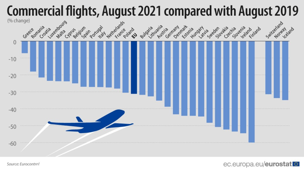 ✈️☀️The #EU countries with the lowest decreases in commercial #flights in August 2021 compar