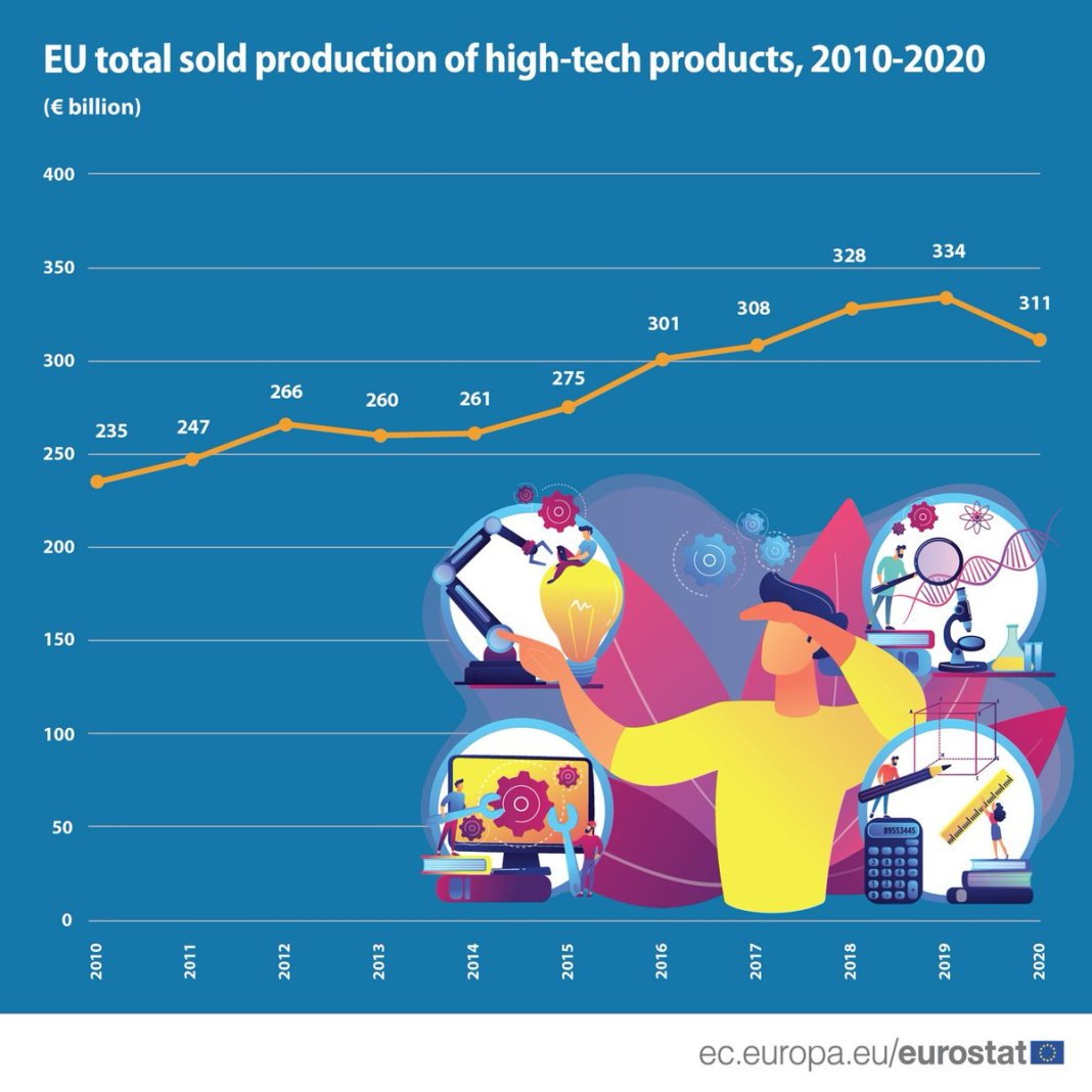 🔬🛰️In 2020, the #EU total sold production of #HighTech products was €311 billion, a 7% dec