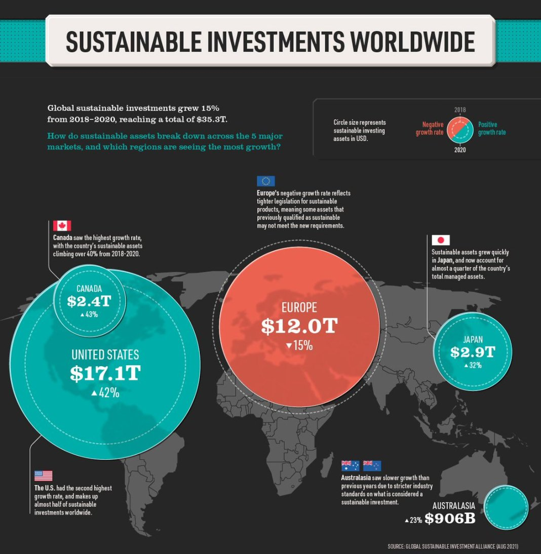 GLOBAL 🌎 SUSTAINABLE INVESTMENT