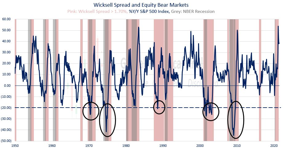 Wicksell Spread, updated through June 2021