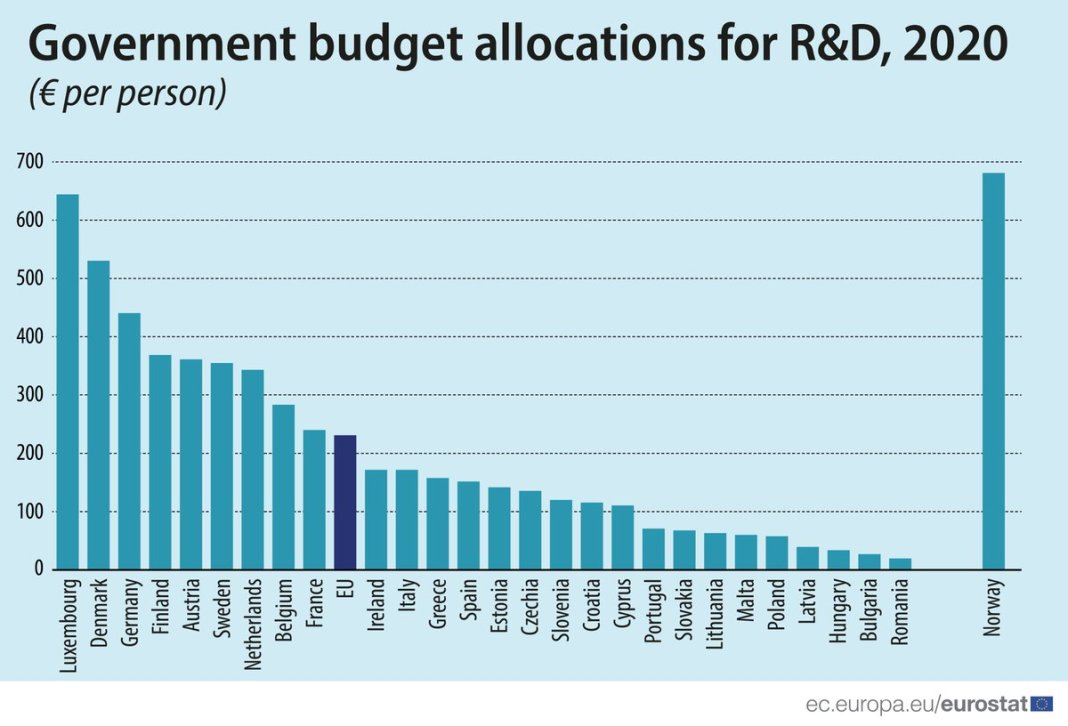 🆕💶In 2020, #government #budget allocations for R&D in the EU stood at €225 per person.