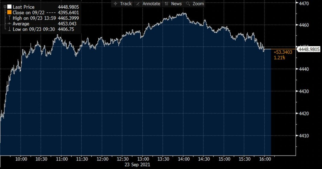 S&P 500 advanced for a second day, climbing 📈 1.2% on Thursday