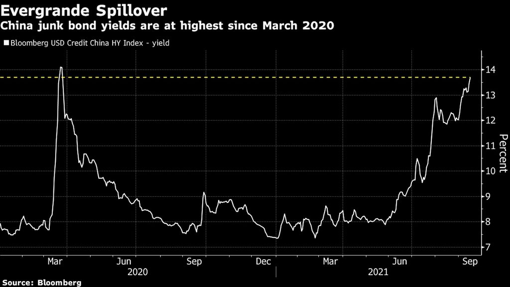#China's nightmare Evergrande scenario is an uncontrolled crash: China junk bond yields are at hig