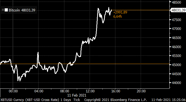 Bitcoin jumps to a new record