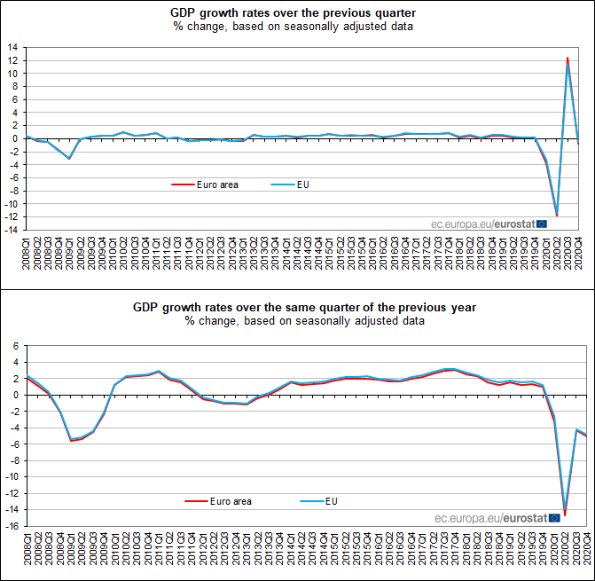 Euro area #GDP -0.7% in Q4 2020, -5.1% compared with Q4 2019: preliminary flash estimate from #Euros