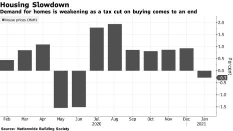 ZSchneeweiss: UK house prices decline for the first time in 7 months via @lucy_meakin