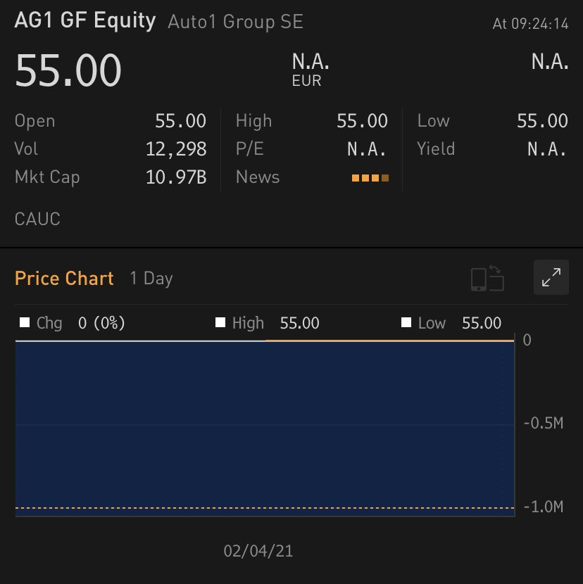 Auto1 Group rises 45% in debut after €1.8bn Frankfurt IPO, biggest since Oct2019.