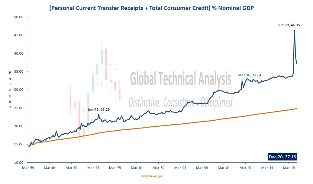 Transfer Receipts, Consumer Credit, Nominal GDP