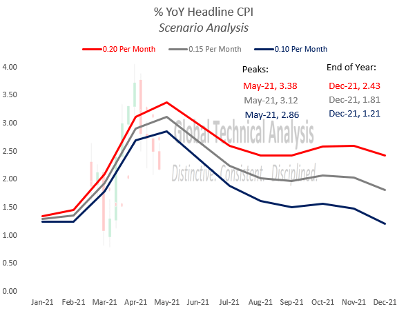 Are inflation expectations long of narrative & short of math? May not matter...