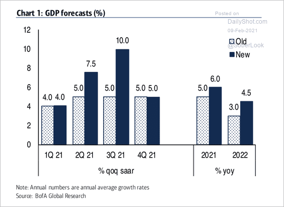 Big GDP revision from BofA
