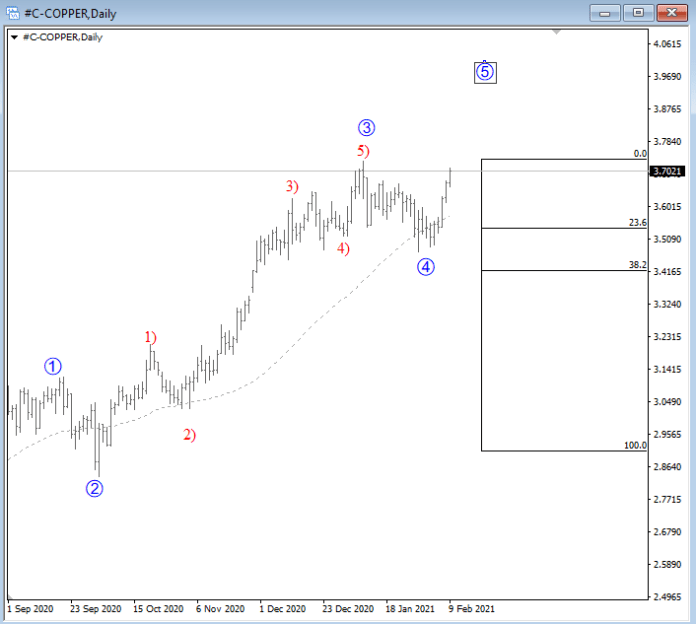 Copper update. New highs in view, AUDUSD shall stay strong.