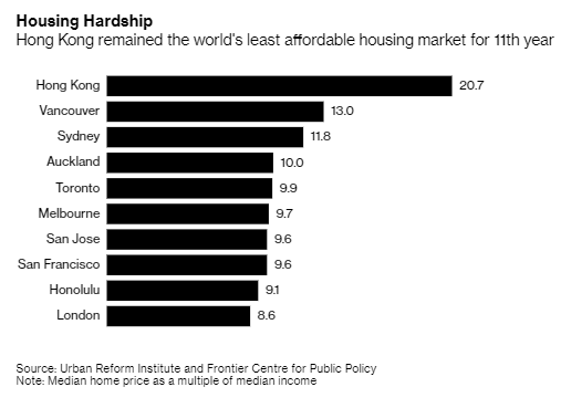 business: Hong Kong has remained the world's least affordable housing market for the 11th year running