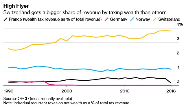 StuartLWallace: Switzerland's wealth tax offers a rare real-world example of how a levy on assets can work via…