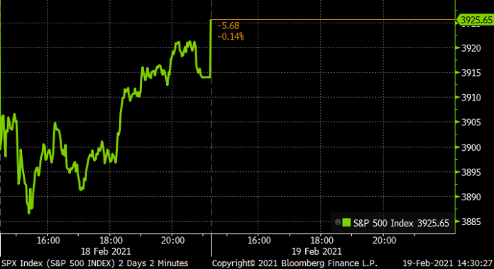 U.S. markets open higher