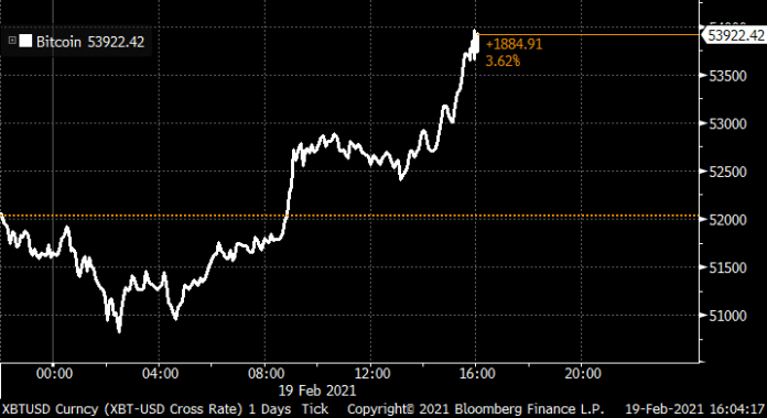 Bitcoin's surging again