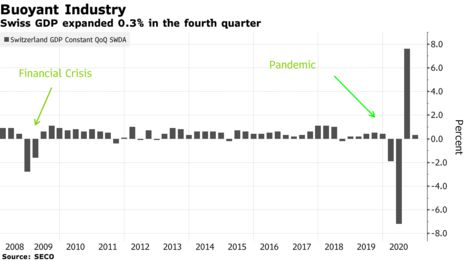 ZSchneeweiss: The Swiss economy grew at the end of 2020 on buoyant industry via @cbSwiss