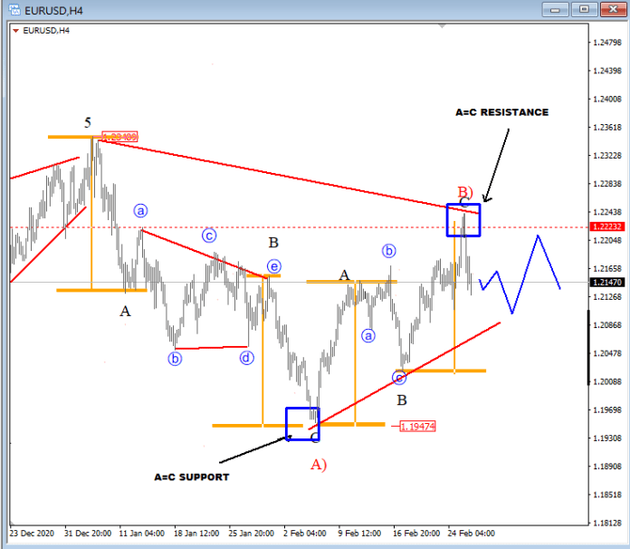 $EUR rise stops at C=A. Now stuck in the range.