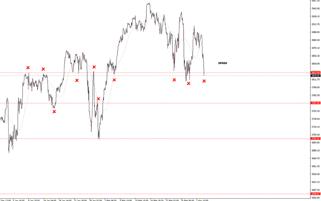 SP500 Update; The bears are looking angry.