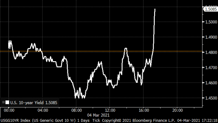 10-year Treasury yield moves above 1.5% as Powell speaks