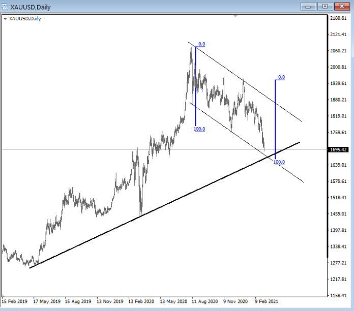 @FlySpecialone 1640/60 must be a bounce for bulls to survive... trendline, equal legs and channel su