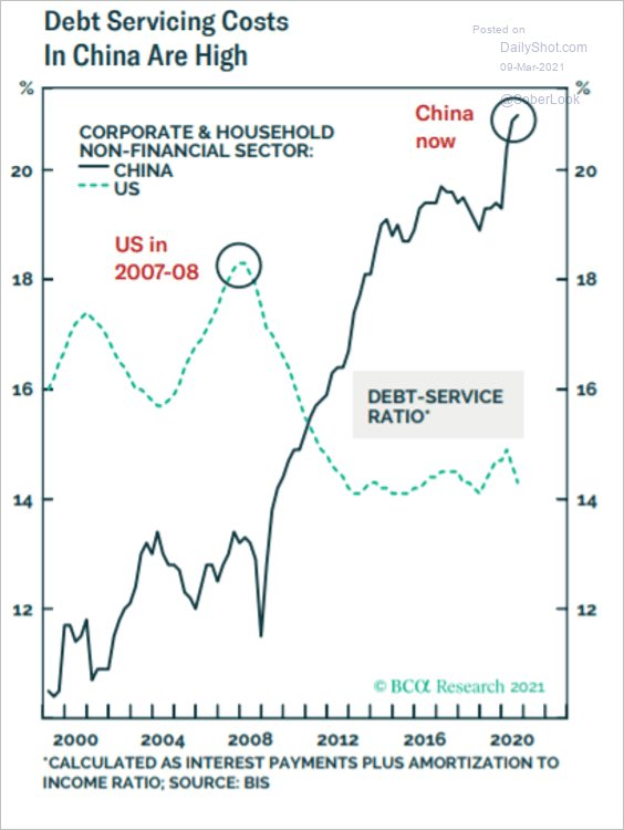 Debt service in 🇨🇳 and 🇺🇸