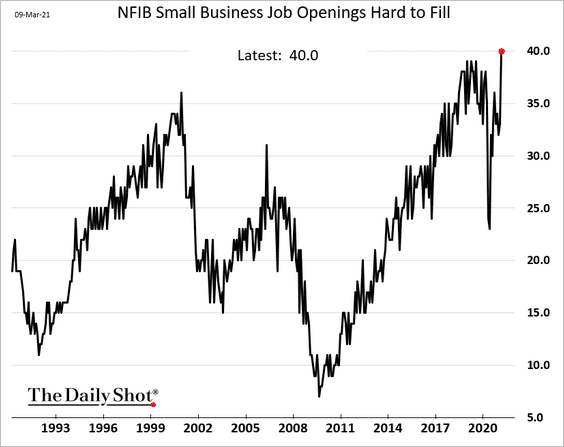 Small Business Job Openings