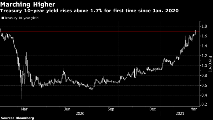 #5things -Treasury yields rise-Claims data due-Central bank decisions-Markets mixed-Coming up...