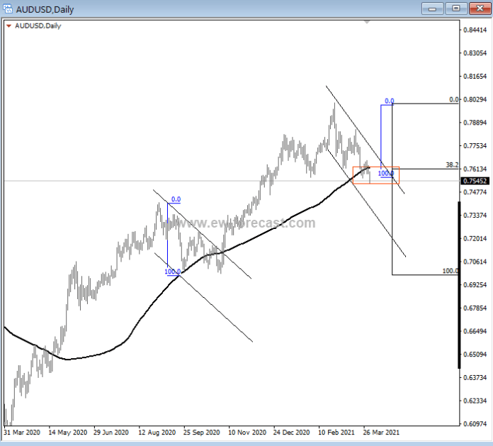 From a higher degree trend perspective, the #aussie is having a healthy setback into interesting lev