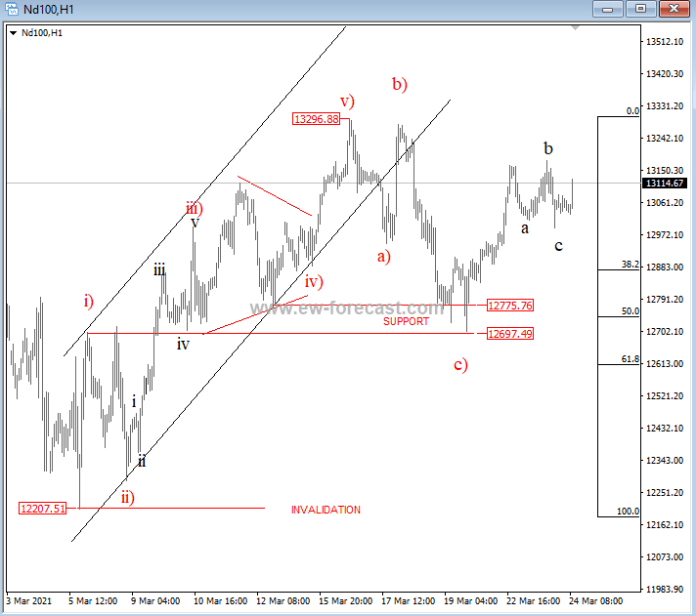 Three down to 12700 and now another minor 3 down to 13k suggests more upside on NASDAQ100 . Recove