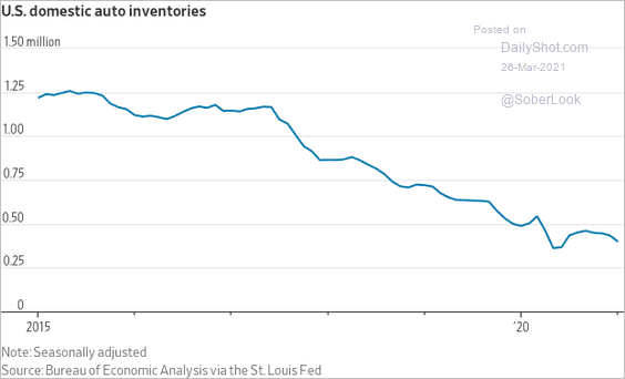 US 🇺🇸 AUTO 🚘 INVENTORIES AT MULTI-YEAR LOW