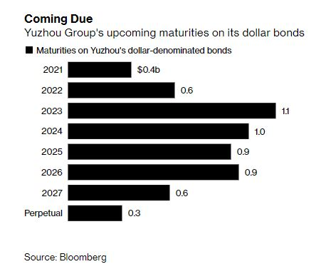 paul_dobson: The need-to-know on Yuzhou Group, the latest Chinese developer to come under bond-market scrutiny: