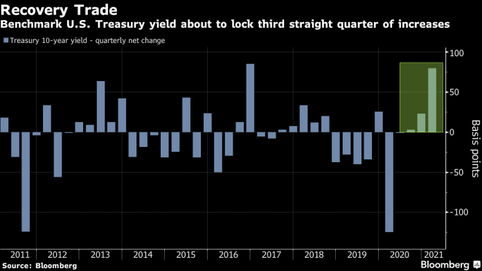 #5things -Archegos fallout-Treasury yields rise-Suez bill-Markets quiet -Coming up...