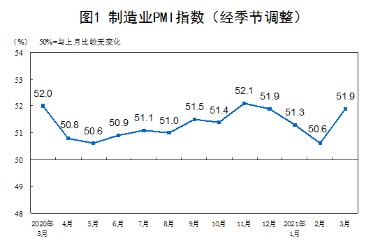 #China's official #manufacturing #PMI for March comes in at 51.9, vs expected 51.2 and previous 50.6.