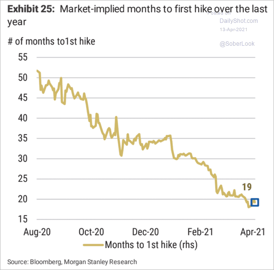 Market implied months to first Fed 🏛 hike