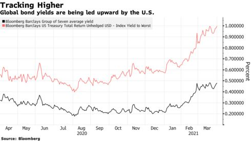 paul_dobson: Too soon! The rest of the world is wincing at rising US interest rates: via @markets
