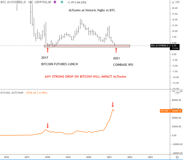 Last time ALT coins were at this level vs BTC was at the december 2017/ Jan 2018Any strong drop on